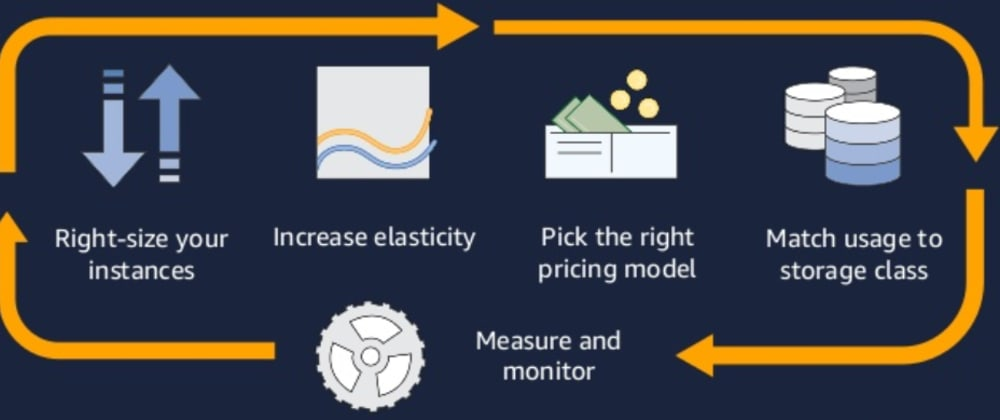 Cover image for AWS Cost Optimization Practices