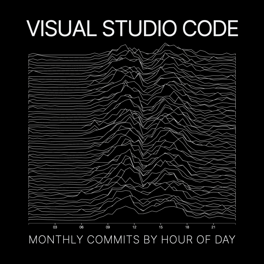 Visual Studio Code - Monthly Commits by Hour