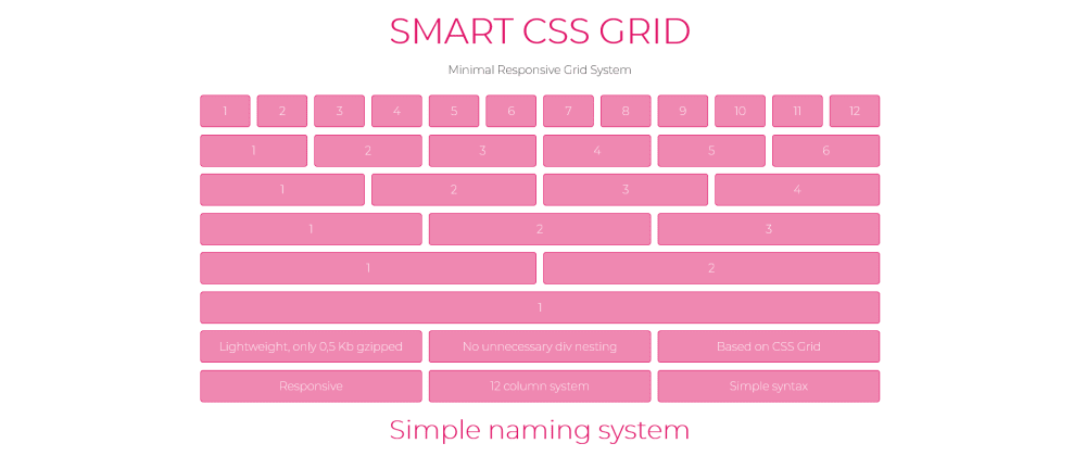 Cover image for SMART CSS GRID - Minimal CSS Framework