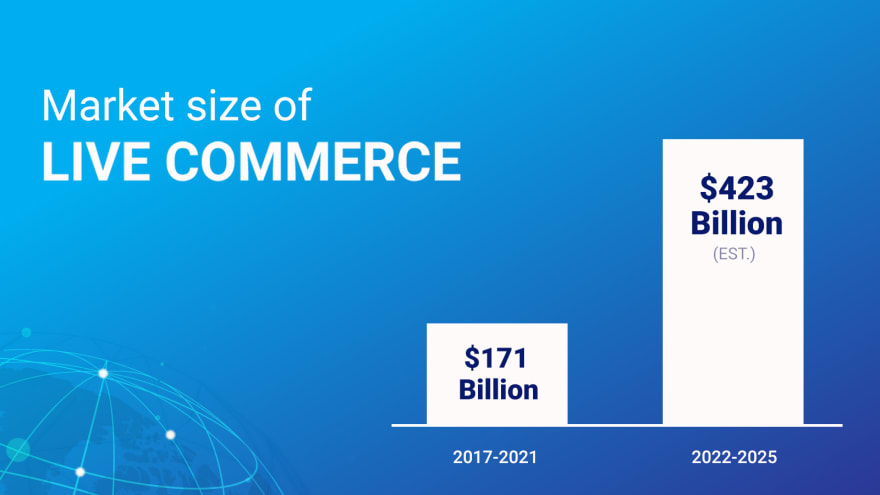 Live streaming is the new future of E-Commerce