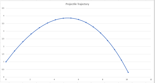 Trajectory charted with Excel