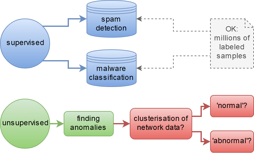 machine learning for cyber security