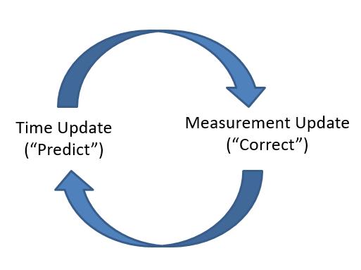 Prediction Correction Mechanism