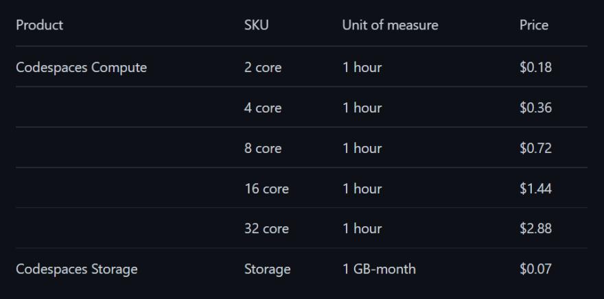 Codespaces Prices