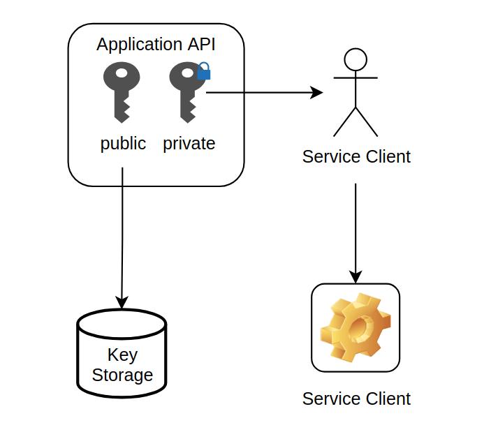 Generating api key public private key pair
