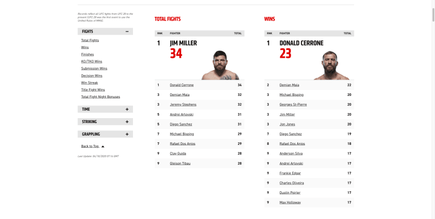 UFC Stat Leaders Page