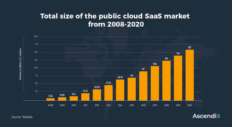 Total size of the public cloud SaaS market -from 2008-2020