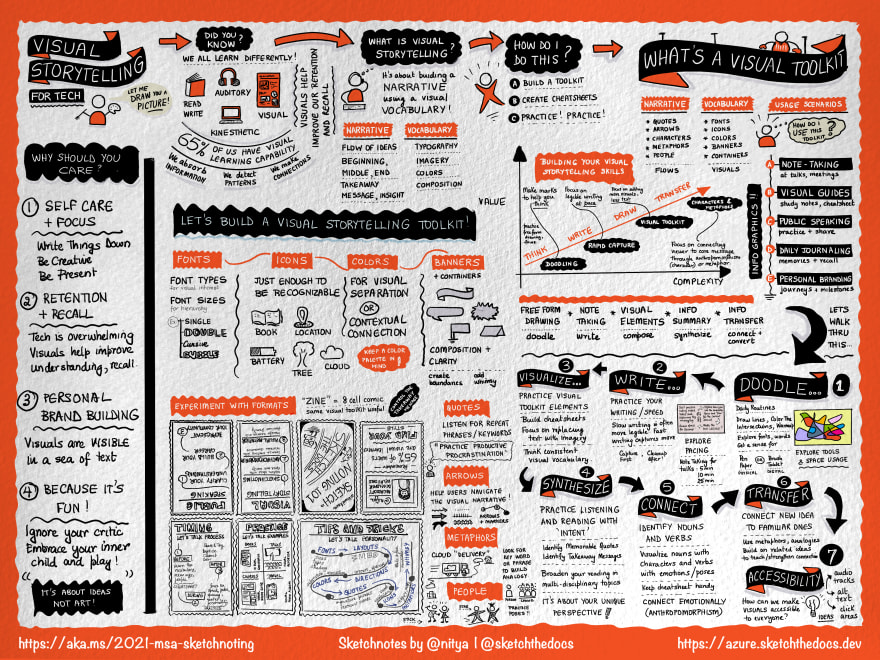 Sketchnote of the Visual Storytelling Guide