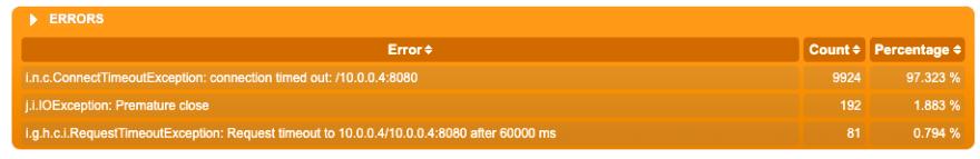 Webflux errors
