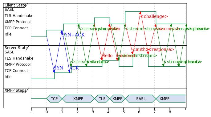 XMPP Warm Start, 9 RTTs