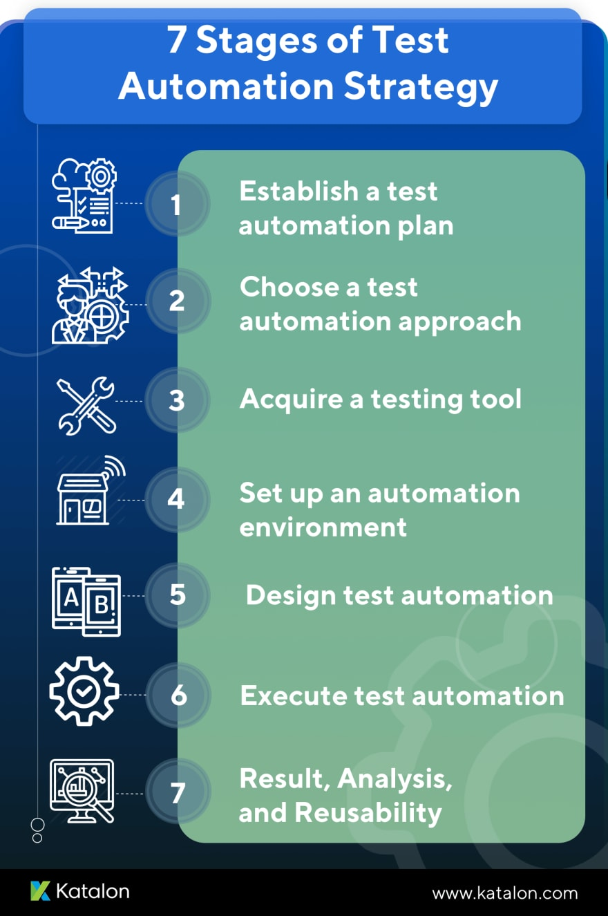 Test Automation Strategy Infographic
