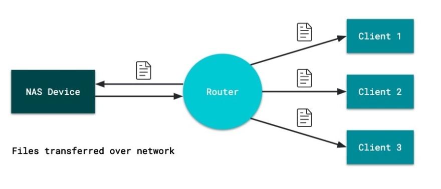 NAS Storage diagram