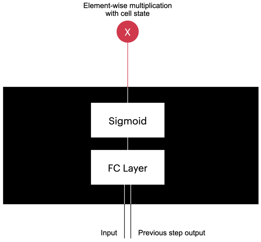 LSTM cell internals forget gate