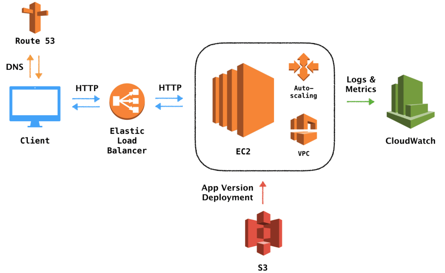 Deploying an HTTP API on AWS using Elastic Beanstalk - DEV Community
