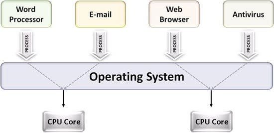 multitask+on+multiple+cores_550.jpg