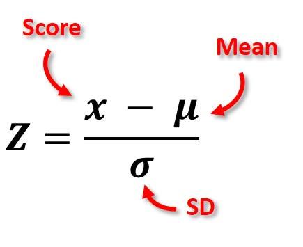 Z Score Formula