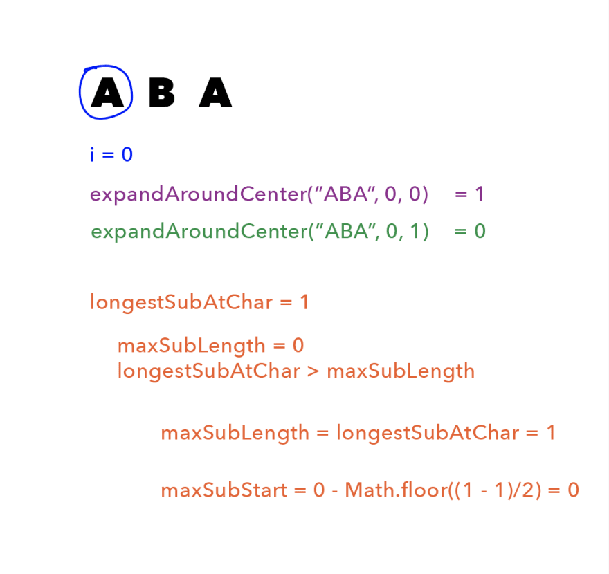 "First is the string ""ABA"", with a blue circle around the A, and ""i = 0"" written in blue beneath it. Beneath that is <br> ""expandAroundCenter(""ABA"", 0, 0) = 1"" written in purple and ""expandAroundCenter(""ABA"", 0, 1) = 0"" written in green. Beneath that, in orange, is ""longestSubAtChar = 1; maxSubLength = 0; longestSubAtChar > maxSubLength"". Beneath that is ""maxSubLength = longestSubAtChar = 1; maxSubStart = 0 - Math.floor((1 - 1)/2) = 0."""