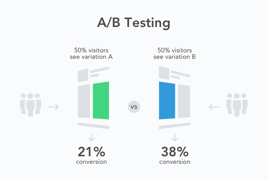Diagram explanation of A/B testing