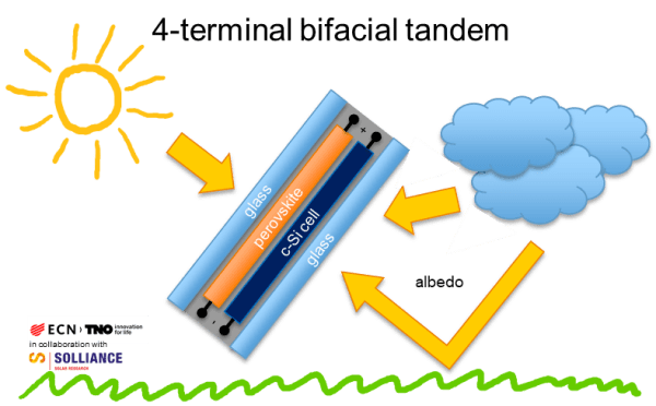 Tweezijdig werkende zonnecel doorbreekt opbrengstgrens
