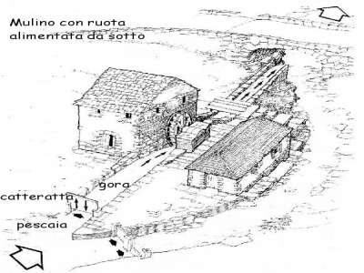 Image 14 | 2 bedroom mill for sale with 2,000m2 of land, Chianni, Pisa, Tuscany 230951
