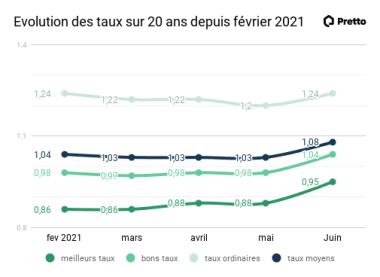 Evolution des taux sur 20 ans depuis fevrier2021.png
