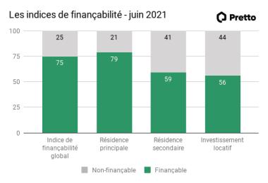 Les indices de financabilite juin2021.png