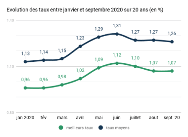 taux immobilier covid