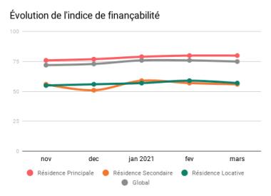 financabilite stable