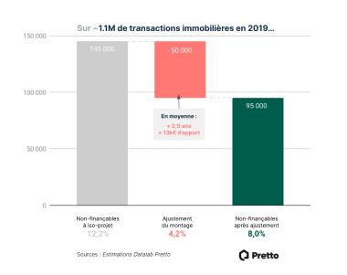 95000 ménages exclus en 2020