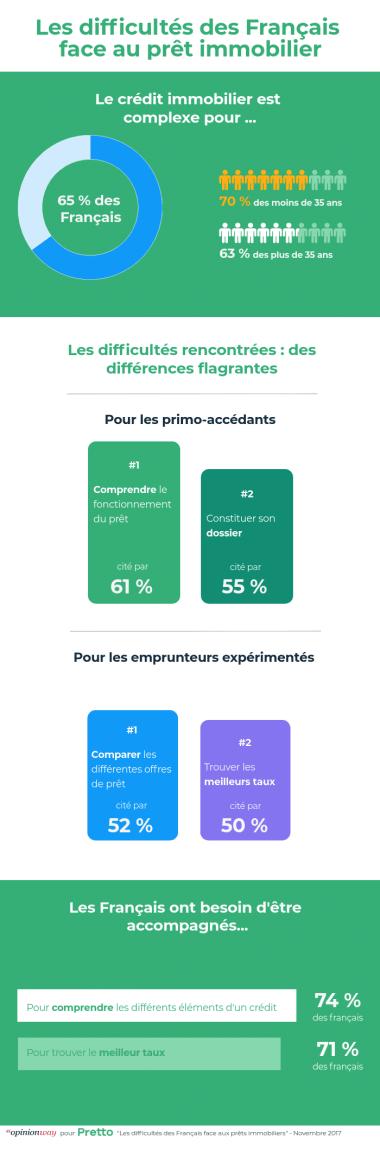 Capture d'écran résultats étude OpinionWay