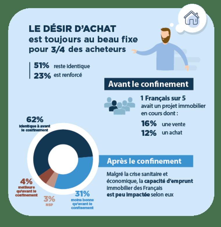 infographie montrant le désir d'achat des Français