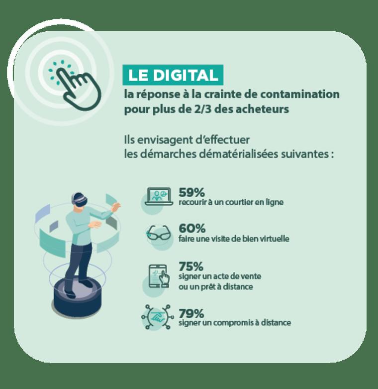 infographie montrant le rapport des Français au digital pour leur achat immobilier