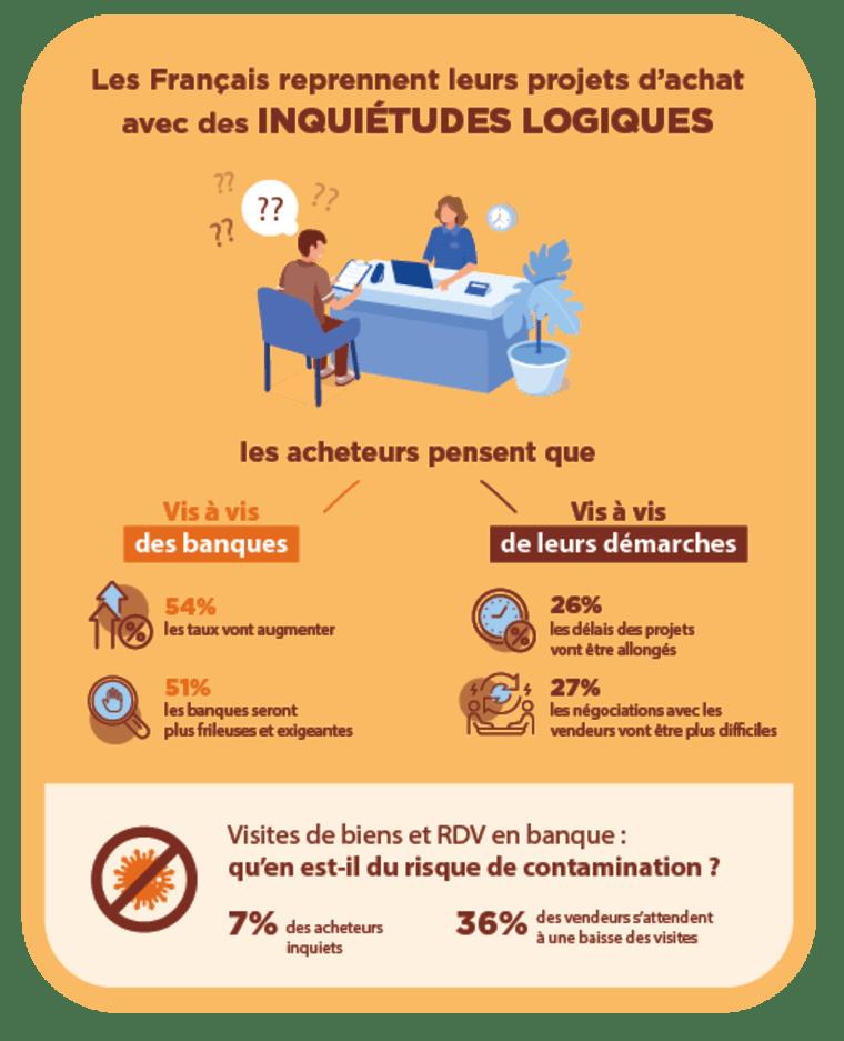 infographie montrant les inquiétudes des Français concernant leur achat immobilier
