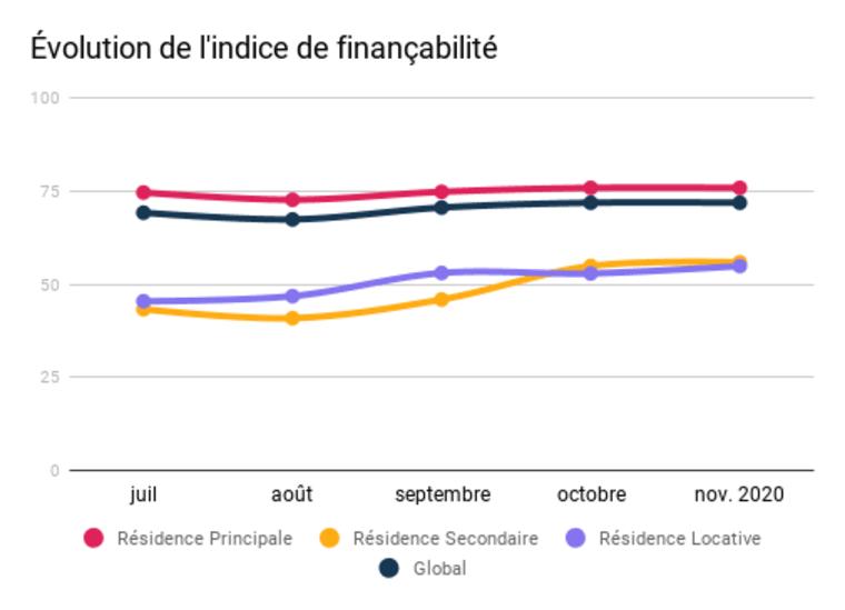 Evolution de la finançabilité sur les 5 derniers mois