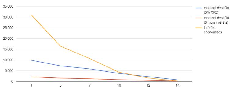 Graphique montrant la variation du montant des IRA