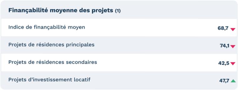 (1)Indice sur une base de 100 correspondant au nombre de projets répondant positivement aux critères d'acceptation des banques d'après les données et l'algorithme de Pretto