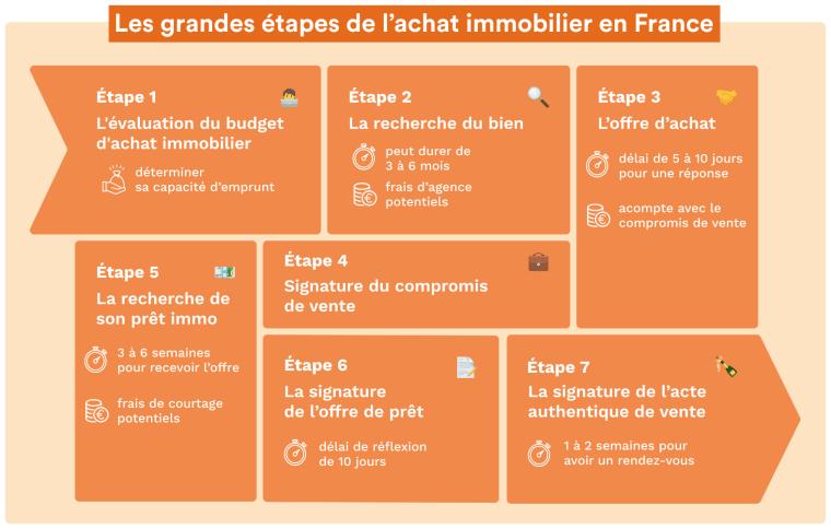 Infographie qui présente les étapes de l'achat immobilier en France