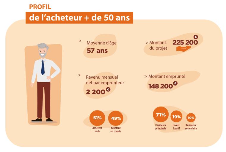 Infographie qui présente le profil de l'acheteur des seniors