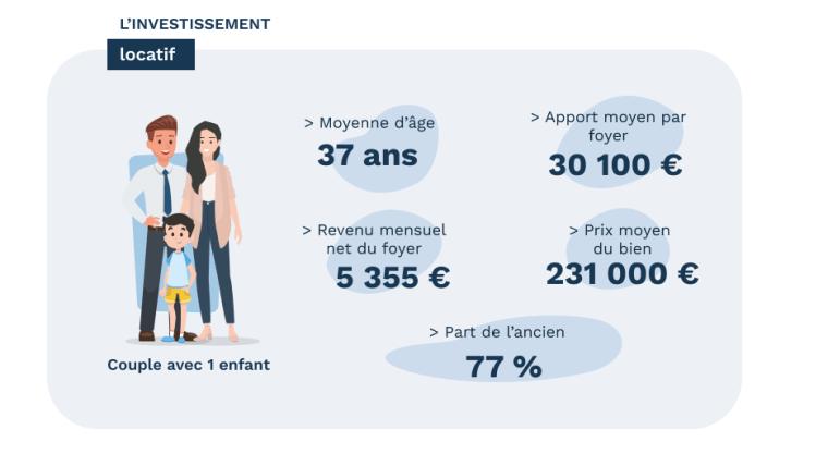 Le profil de l'investisseur locatif en 2020 - données Pretto