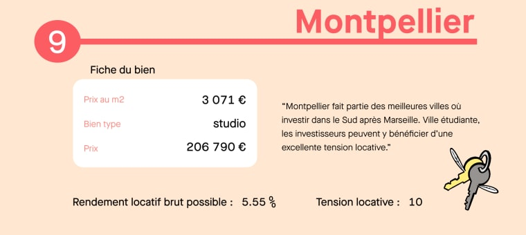 Infographie investissement locatif Montpellier