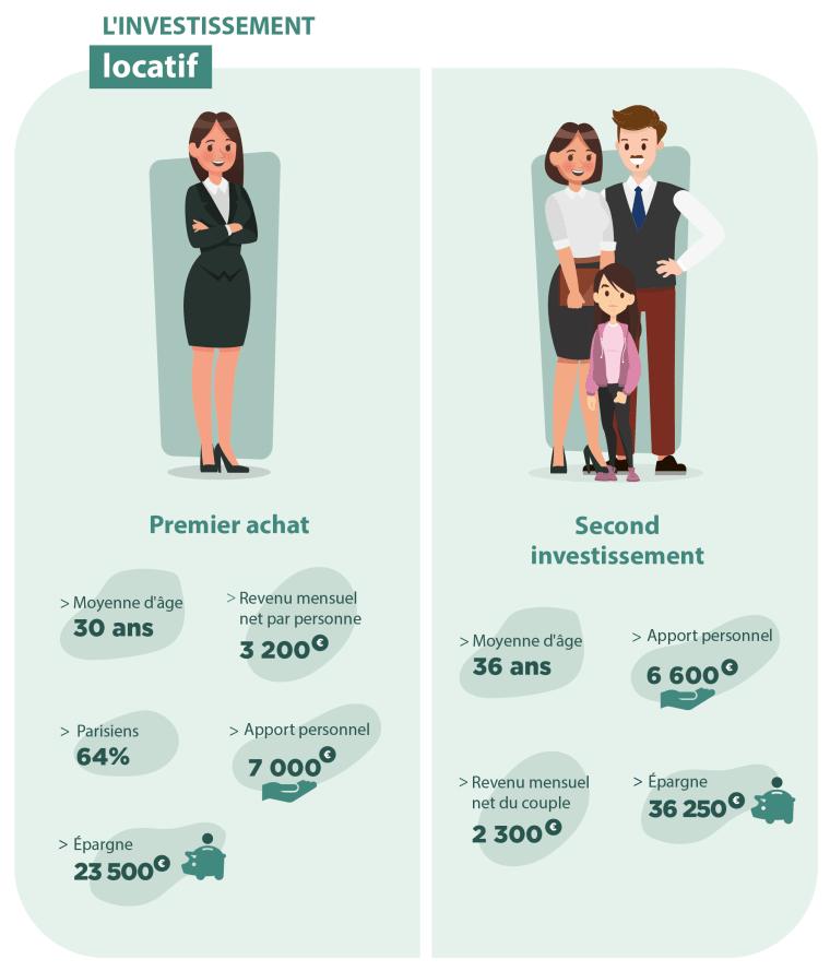 Portrait des investisseurs en locatif en 2019!