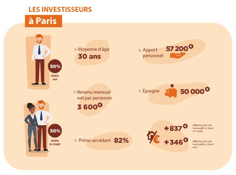 Portrait des investisseurs à Paris en 2019!