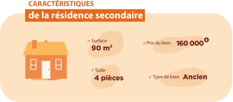 Infographie qui présente les caractéristiques de la résidence secondaire