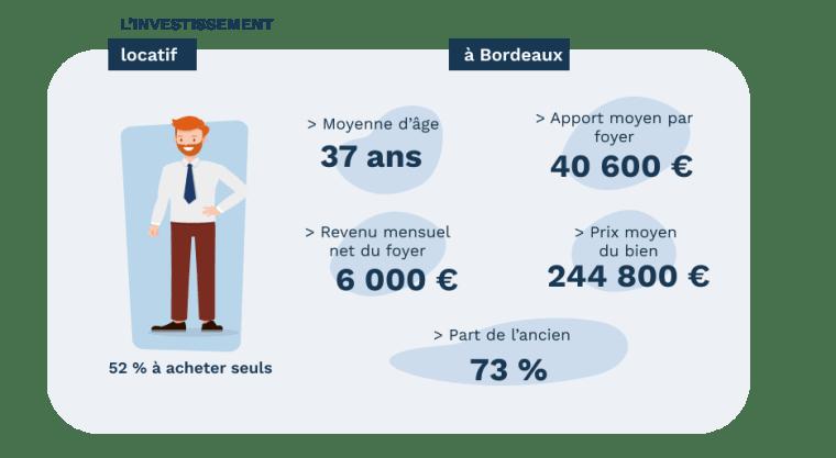 L'investisseur locatif à Bordeaux - données Pretto