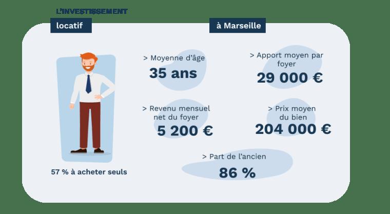L'investisseur locatif à Marsille - données Pretto