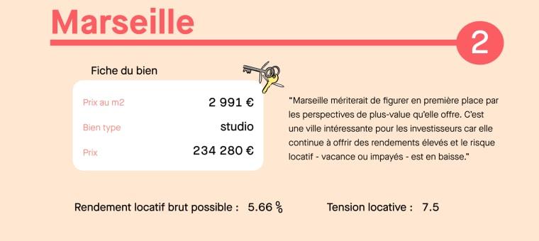 Infographie investissement locatif Marseille
