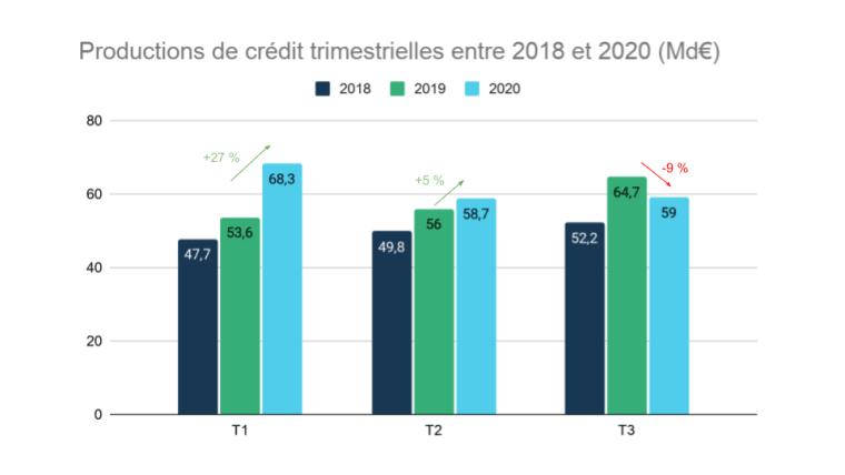Production de crédit en baisse - source : Banque de France