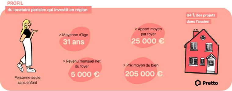 Infographie profil du locataire parisien