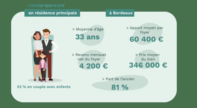 Les acheteurs de résidence principale à Bordeaux - données Pretto