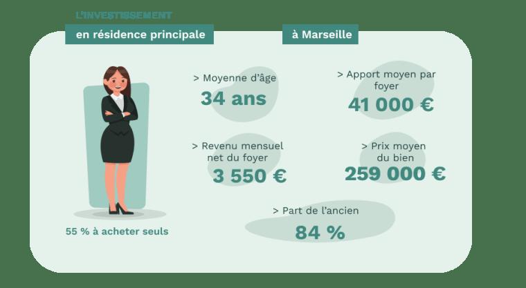 Les acheteurs de résidence principale à Marseille - données Pretto